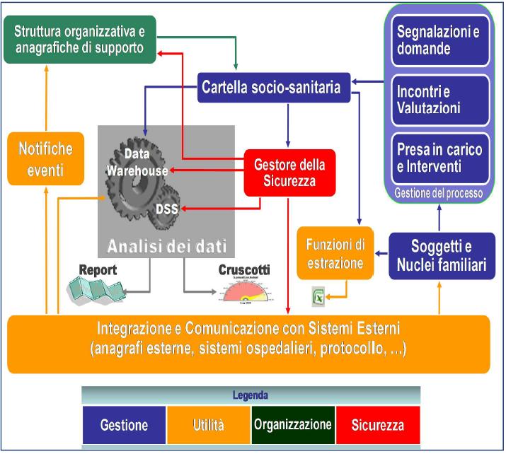 Cartella Sociale Informatizzata