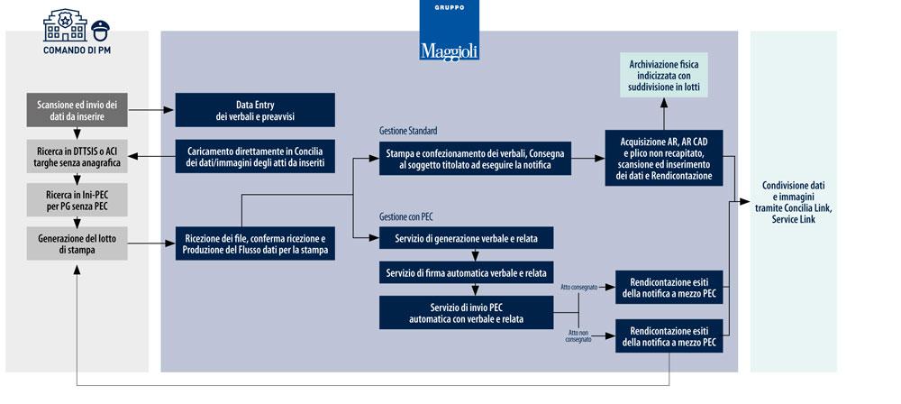 Concilia 4.0 - Il-servizio